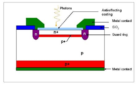 Avalanche Photodiode Diagram Avalanche Photodiodes